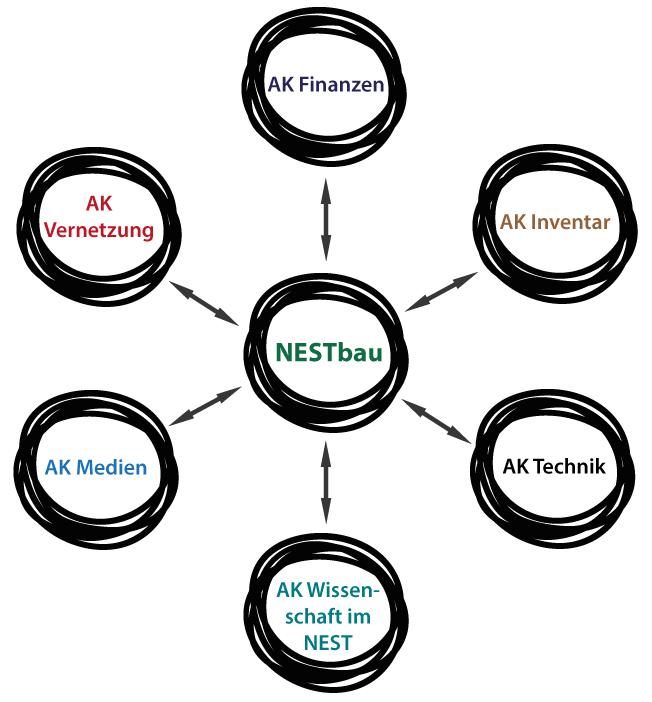 """Die Struktur des schubertNESTs: Die Arbeitskreise """"AK"""" (Finanzen, Inventar, Technik, Wissenschaft im NEST, Medien, Vernetzung) gruppieren sich um den NESTbau, welcher als zentrales Bindeglied in der Organisation dient"""